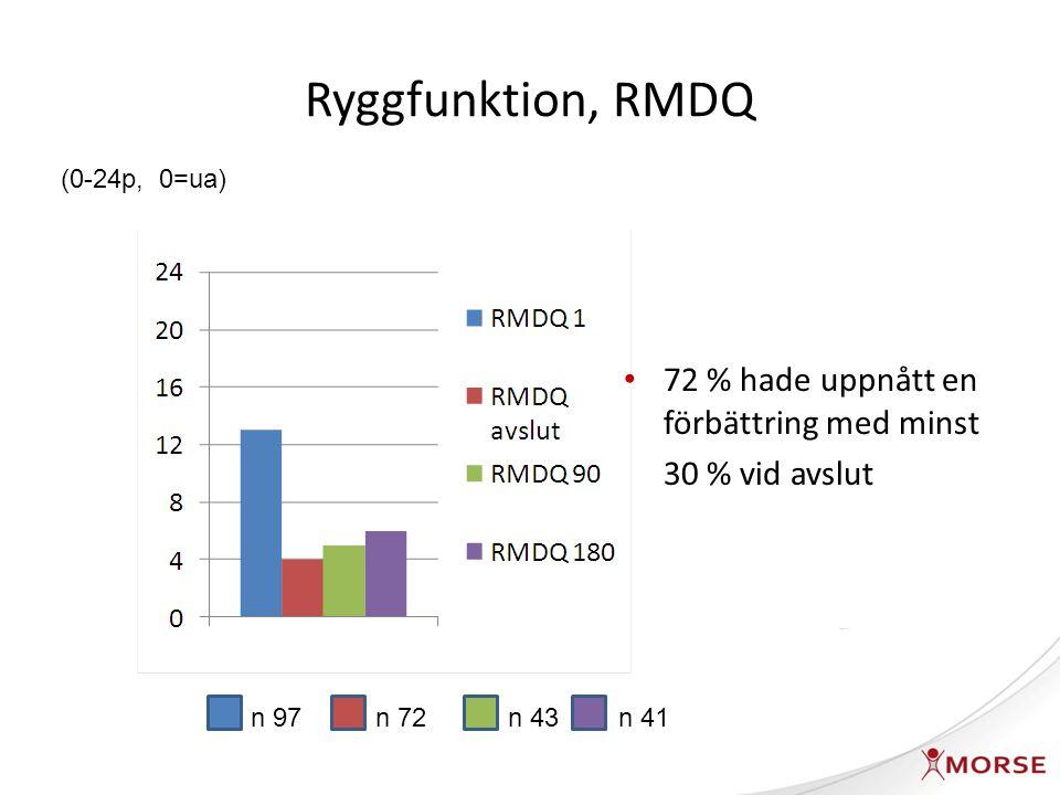 Smärtintensitet Numeric Rating Scale (NRS): 0 – 10 Mäts vid start och avslut