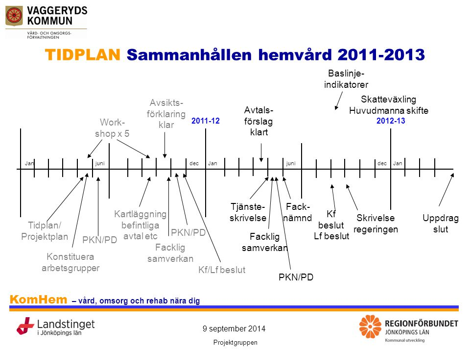 9 september 2014 Projektgruppen KomHem – vård, omsorg och rehab nära dig Styrgrupp Politisk styrgrupp: PKN + PD Projektledning - projektledare - informatör/administratör - sakkunniga Referenser: - Fackliga - FoU - Med flera Referenser: - Patient/klient/ anhöriga - KHR/LHR/ med flera - Med flera ORGANISATION Sammanhållen hemvård 2011-2013
