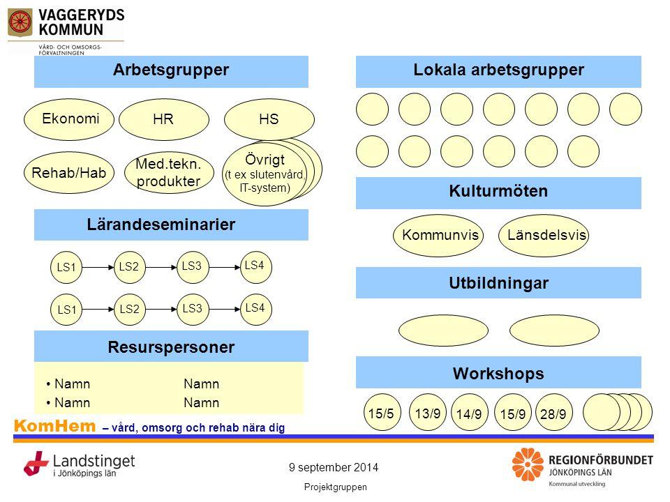 9 september 2014 Projektgruppen KomHem – vård, omsorg och rehab nära dig ArbetsgrupperLokala arbetsgrupper Ekonomi HR Rehab/Hab Med.tekn. produkter Öv