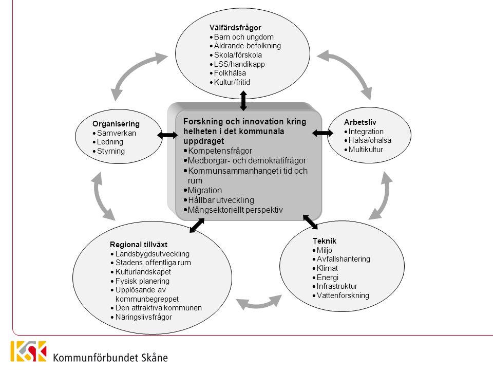 Forskning och innovation kring helheten i det kommunala uppdraget  Kompetensfrågor  Medborgar- och demokratifrågor  Kommunsammanhanget i tid och ru