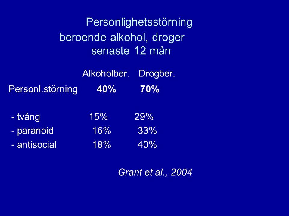 10 Personlighetsstörning beroende alkohol, droger senaste 12 mån Alkoholber. Drogber. Personl.störning 40% 70% - tvång 15% 29% - paranoid 16% 33% - an