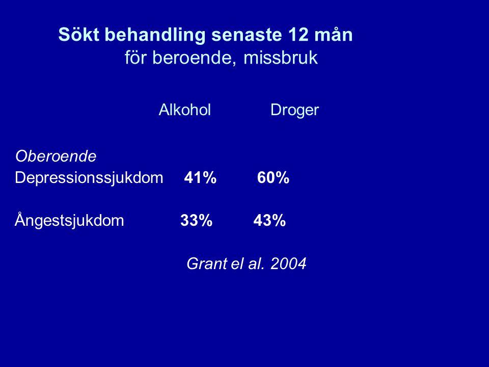 9 Sökt behandling senaste 12 mån för beroende, missbruk Alkohol Droger Oberoende Depressionssjukdom 41% 60% Ångestsjukdom 33% 43% Grant el al. 2004