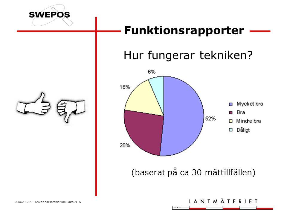 2006-11-16 Användarseminarium Gute-RTK Funktionsrapporter Hur fungerar tekniken? (baserat på ca 30 mättillfällen)