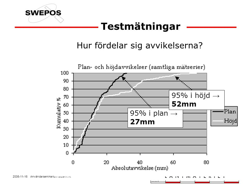 2006-11-16 Användarseminarium Gute-RTK Hur fördelar sig avvikelserna? Testmätningar 95% i plan → 27mm 95% i höjd → 52mm