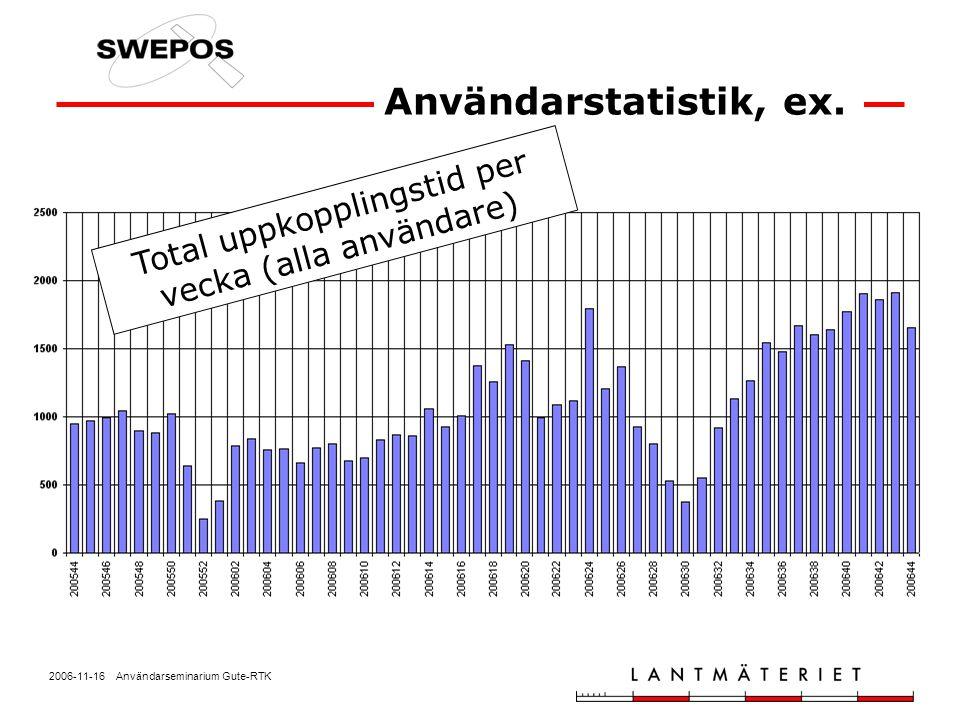 Användarstatistik, ex. Total uppkopplingstid per vecka (alla användare)