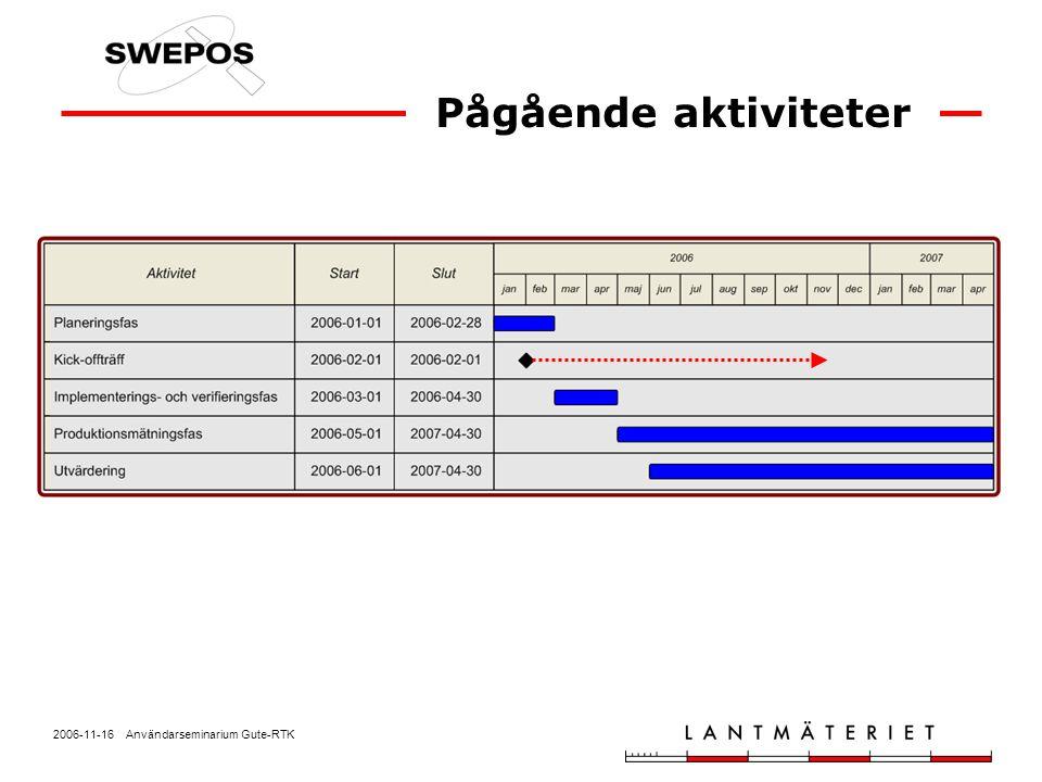 2006-11-16 Användarseminarium Gute-RTK SWEPOS-driften Telefon: 026-63 37 53 E-post: swepos@lm.se Lars Jämtnäs Telefon: 026-63 38 45 E-post: lars.jamtnas@lm.se Något ni undrar över?