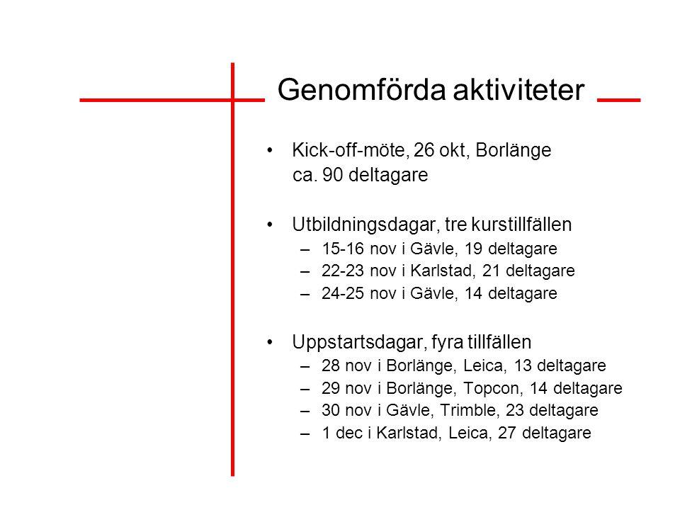 Genomförda aktiviteter Kick-off-möte, 26 okt, Borlänge ca. 90 deltagare Utbildningsdagar, tre kurstillfällen –15-16 nov i Gävle, 19 deltagare –22-23 n