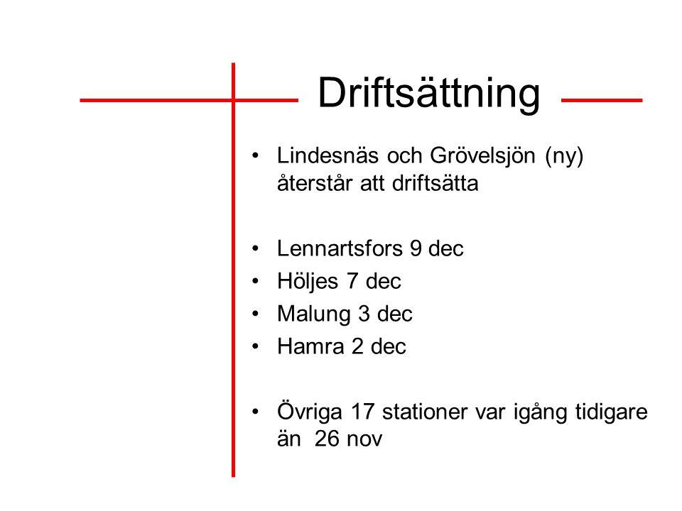 Driftsättning Lindesnäs och Grövelsjön (ny) återstår att driftsätta Lennartsfors 9 dec Höljes 7 dec Malung 3 dec Hamra 2 dec Övriga 17 stationer var igång tidigare än 26 nov