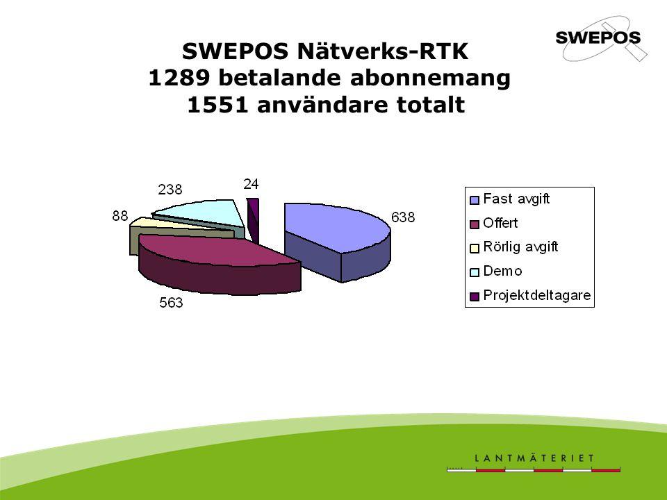 SWEPOS Nätverks-RTK 1289 betalande abonnemang 1551 användare totalt