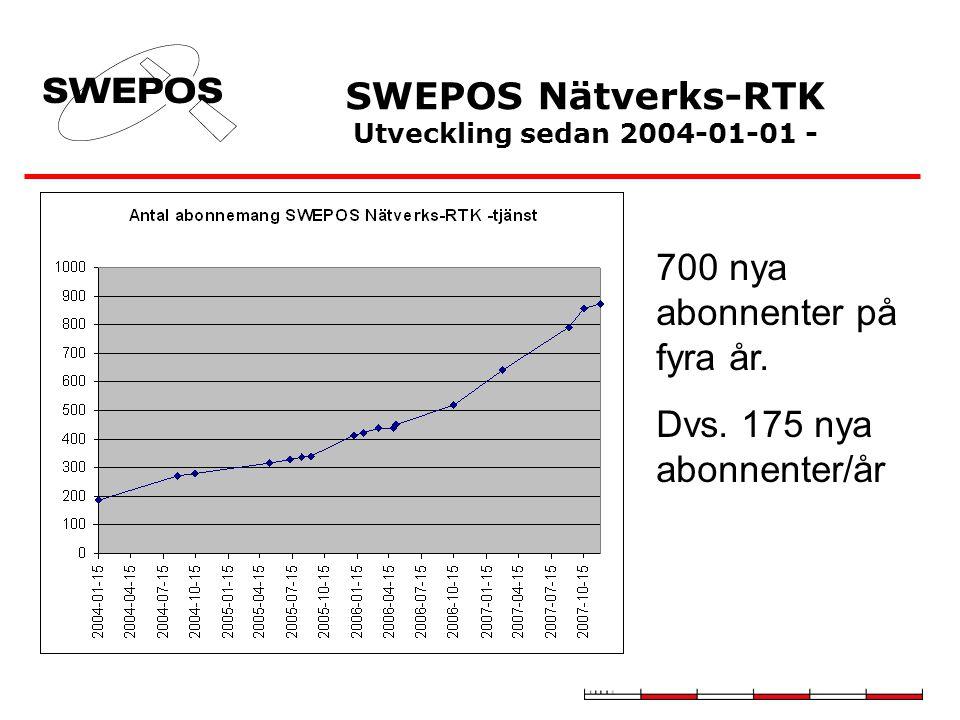 SWEPOS Nätverks-RTK Utveckling sedan 2004-01-01 - 700 nya abonnenter på fyra år.