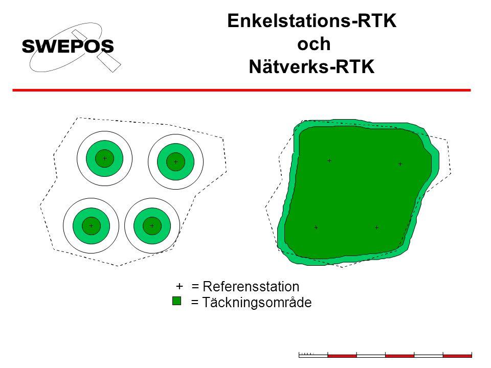 Enkelstations-RTK och Nätverks-RTK + = Referensstation = Täckningsområde