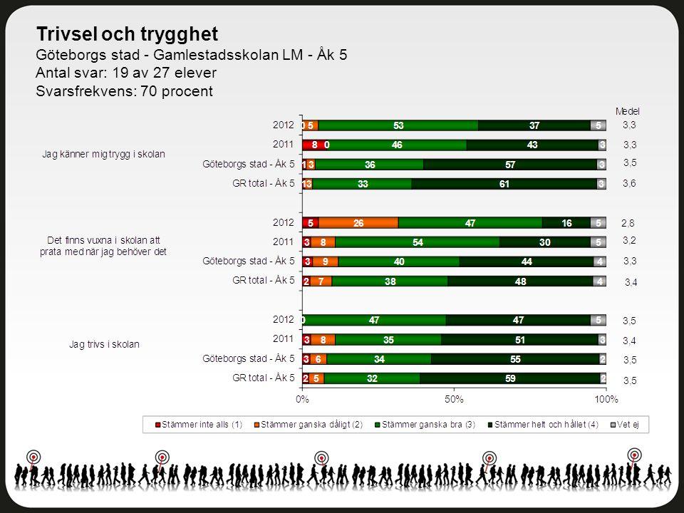 Trivsel och trygghet Göteborgs stad - Gamlestadsskolan LM - Åk 5 Antal svar: 19 av 27 elever Svarsfrekvens: 70 procent