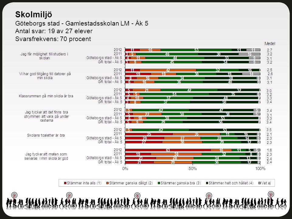 Skolmiljö Göteborgs stad - Gamlestadsskolan LM - Åk 5 Antal svar: 19 av 27 elever Svarsfrekvens: 70 procent