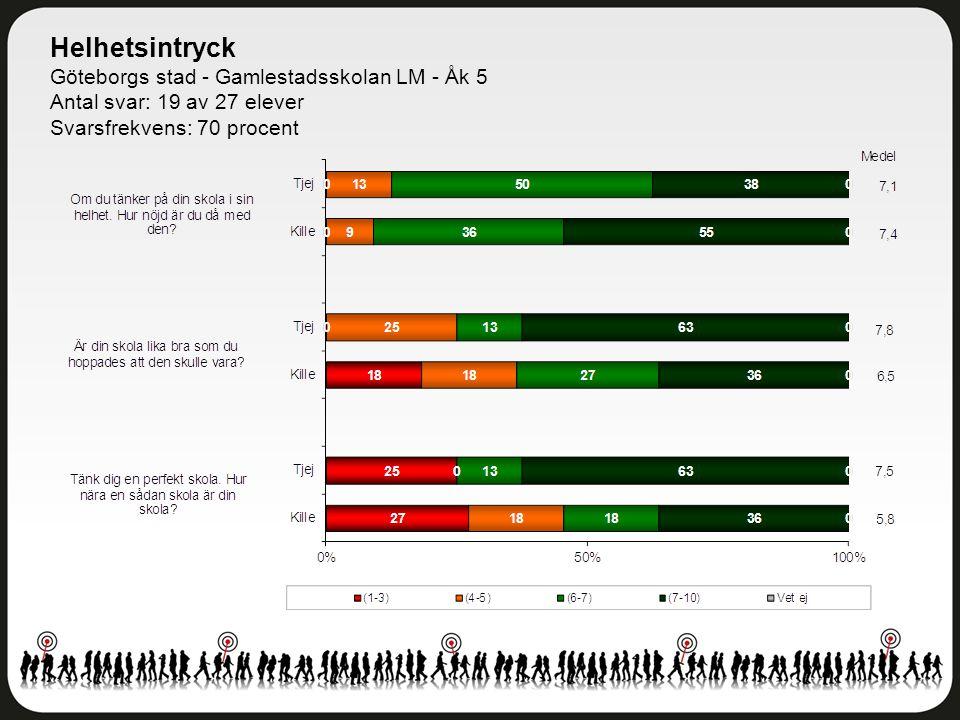 Helhetsintryck Göteborgs stad - Gamlestadsskolan LM - Åk 5 Antal svar: 19 av 27 elever Svarsfrekvens: 70 procent