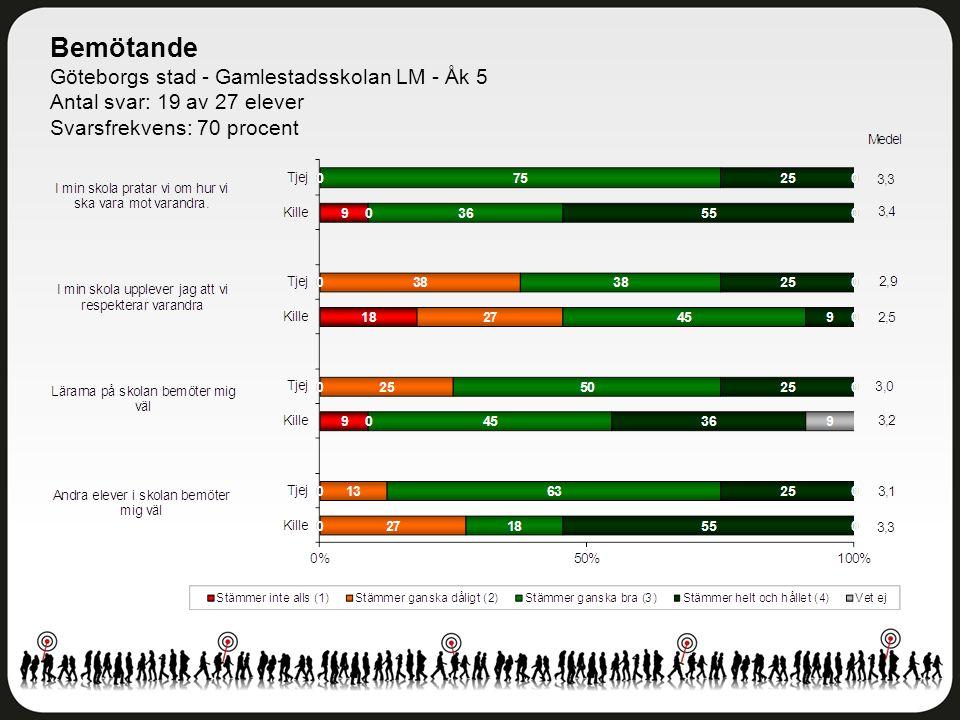 Bemötande Göteborgs stad - Gamlestadsskolan LM - Åk 5 Antal svar: 19 av 27 elever Svarsfrekvens: 70 procent