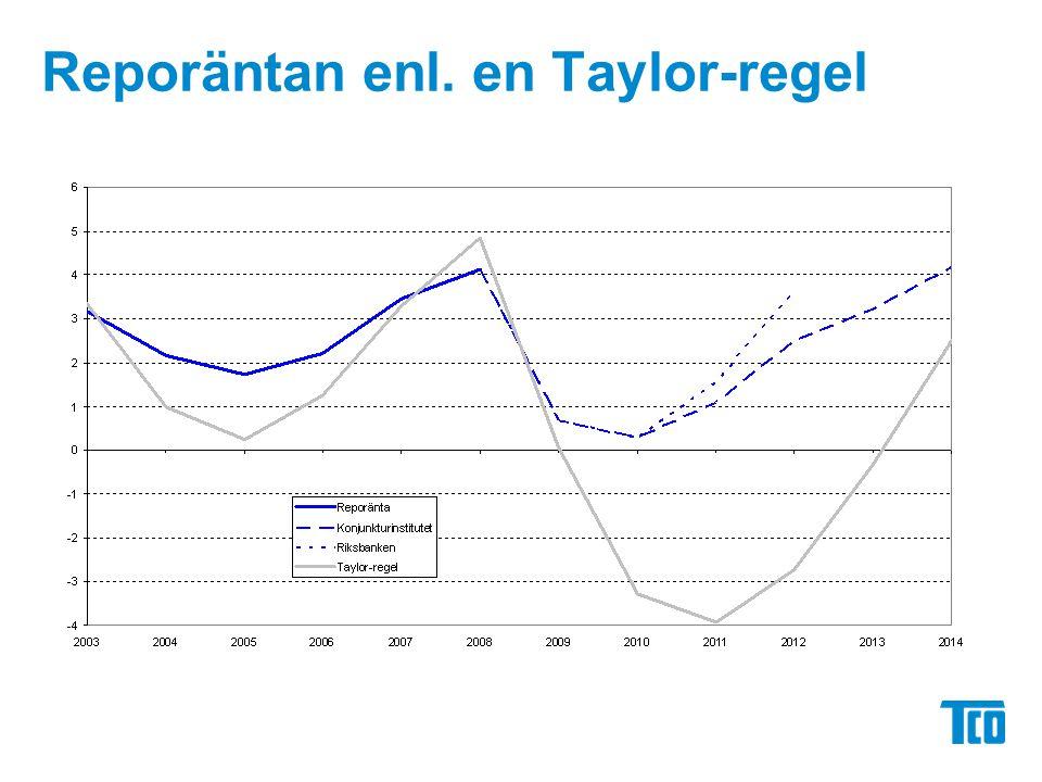Reporäntan enl. en Taylor-regel
