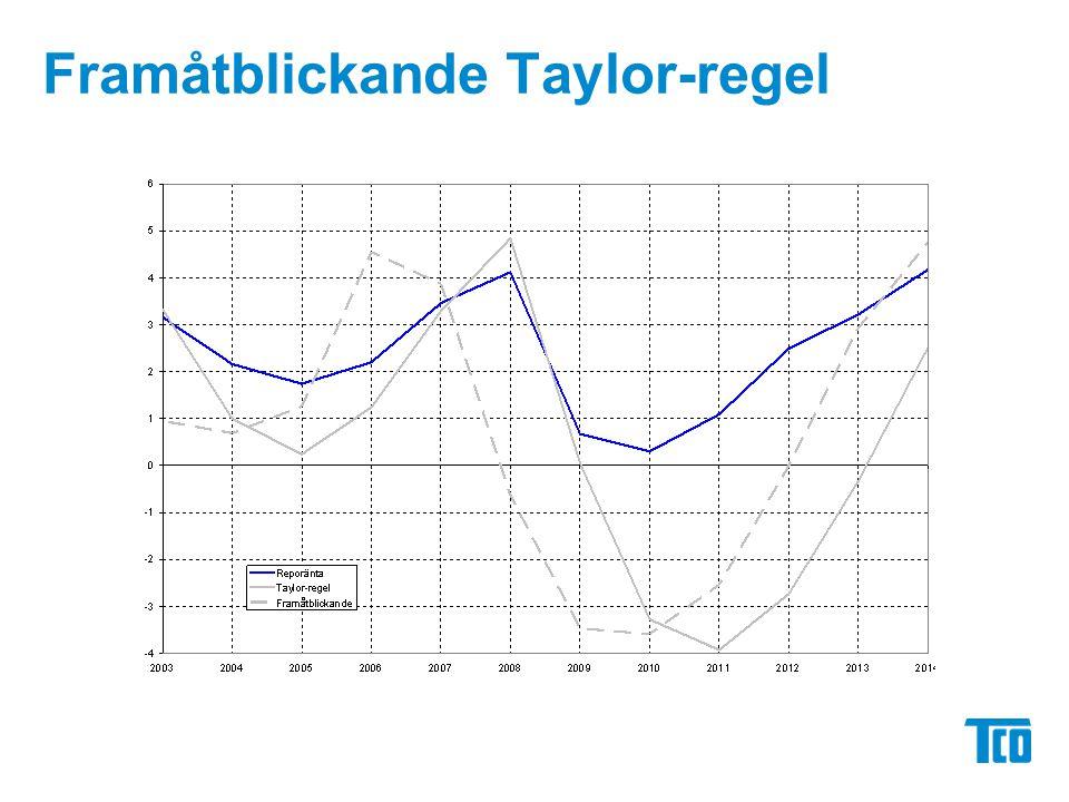 Framåtblickande Taylor-regel