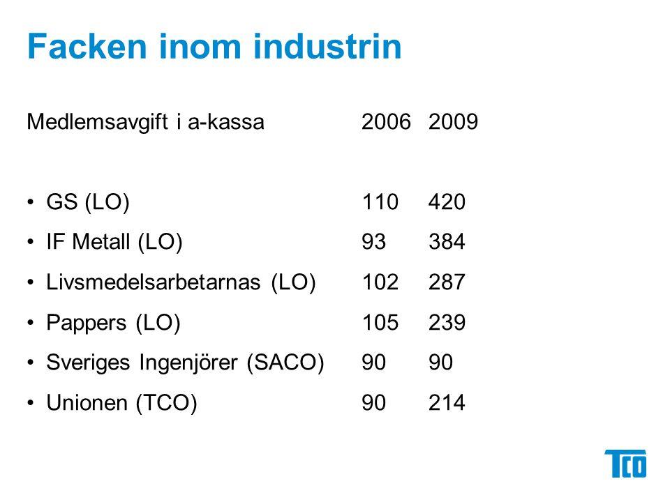 Facken inom industrin Medlemsavgift i a-kassa 20062009 GS (LO)110420 IF Metall (LO)93384 Livsmedelsarbetarnas (LO)102287 Pappers (LO)105239 Sveriges Ingenjörer (SACO)9090 Unionen (TCO) 90214