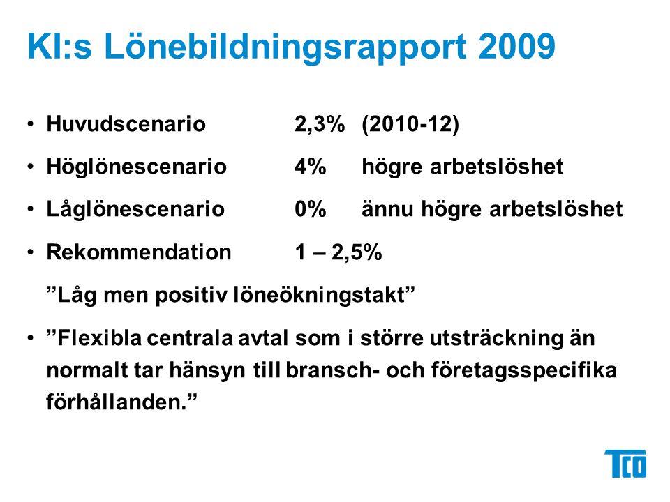 KI:s Lönebildningsrapport 2009 Huvudscenario2,3% (2010-12) Höglönescenario 4%högre arbetslöshet Låglönescenario 0%ännu högre arbetslöshet Rekommendation1 – 2,5% Låg men positiv löneökningstakt Flexibla centrala avtal som i större utsträckning än normalt tar hänsyn till bransch- och företagsspecifika förhållanden.