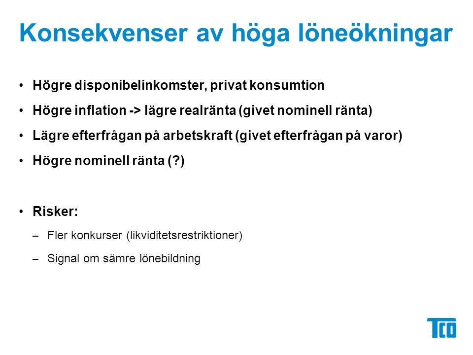 Konsekvenser av höga löneökningar Högre disponibelinkomster, privat konsumtion Högre inflation -> lägre realränta (givet nominell ränta) Lägre efterfrågan på arbetskraft (givet efterfrågan på varor) Högre nominell ränta (?) Risker: – Fler konkurser (likviditetsrestriktioner) – Signal om sämre lönebildning