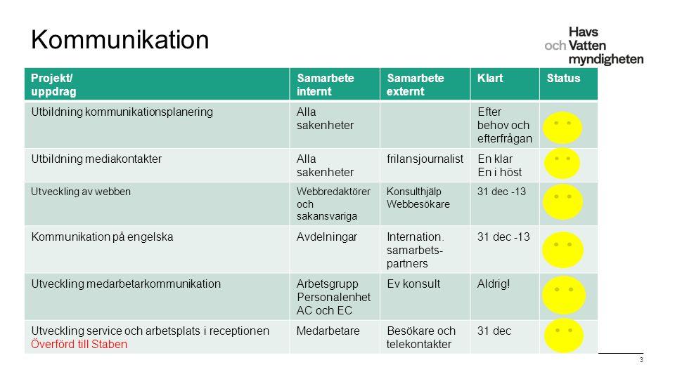 """För att ändra/uppdatera/ta bort """"Presentationsnamn"""" och """"Namn"""" i foten, gå in på """"Infoga - Sidhuvud/sidfot"""" 3 Kommunikation Projekt/ uppdrag Samarbete"""