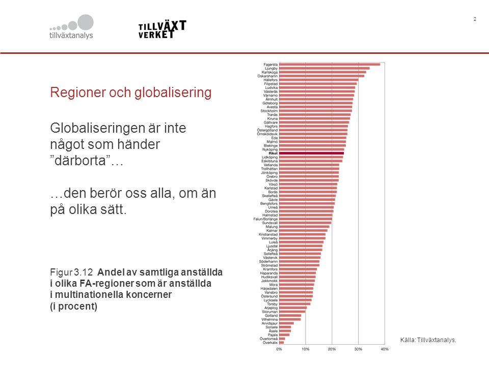 """2 Källa: Tillväxtanalys. Regioner och globalisering Globaliseringen är inte något som händer """"därborta""""… …den berör oss alla, om än på olika sätt. Fig"""