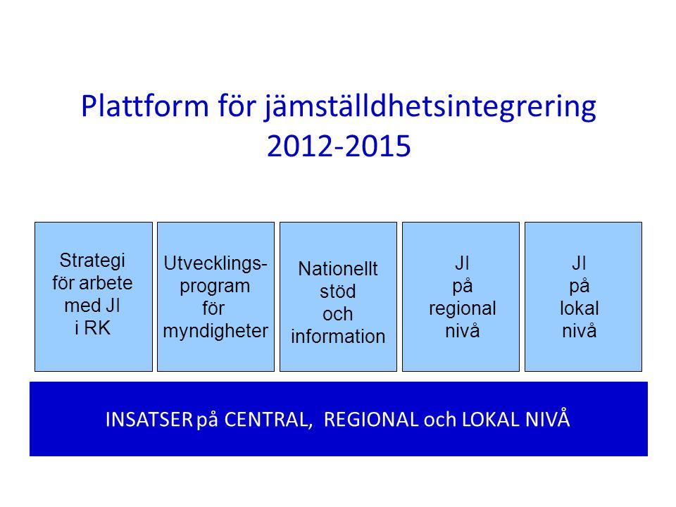 Plattform för jämställdhetsintegrering 2012-2015 INSATSER på CENTRAL, REGIONAL och LOKAL NIVÅ Strategi för arbete med JI i RK Utvecklings- program för myndigheter Nationellt stöd och information JI på regional nivå JI på lokal nivå