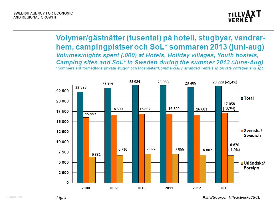 SWEDISH AGENCY FOR ECONOMIC AND REGIONAL GROWTH 05Oct10, PT Volymer/gästnätter (tusental) på hotell, stugbyar, vandrar- hem, campingplatser och SoL* sommaren 2013 (juni-aug) Volumes/nights spent (.000) at Hotels, Holiday villages, Youth hostels, Camping sites and SoL* in Sweden during the summer 2013 (June-Aug) *Kommersiellt förmedlade privata stugor och lägenheter/Commercially arranged rentals in private cottages and apt.