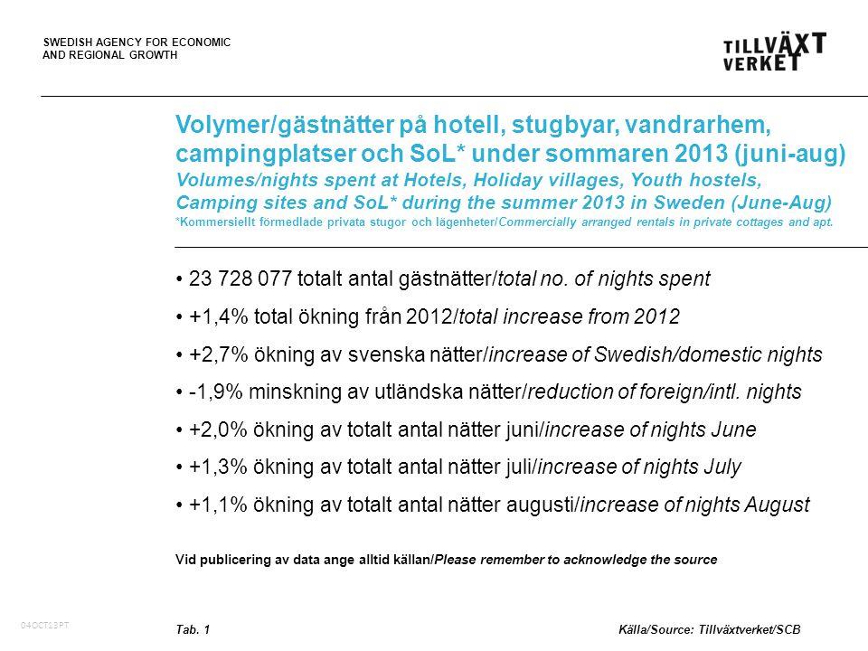SWEDISH AGENCY FOR ECONOMIC AND REGIONAL GROWTH 05Oct10, PT Totalt volymer/gästnätter (tusental) månad för månad på hotell, stugbyar, vandrarhem, campingplatser och SoL* Total volumes/nights spent (,000) month by month at Hotels, Holiday villages, Youth hostels, Camping sites and SoL* in Sweden *Kommersiellt förmedlade privata stugor och lägenheter/Commercially arranged rentals in private cottages and apt.