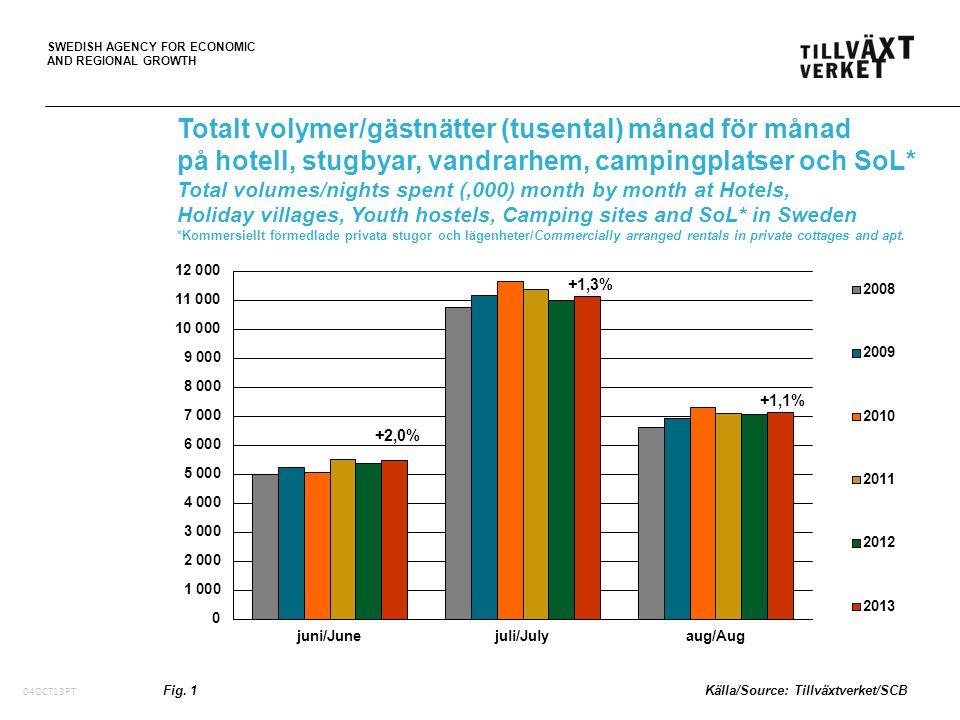 SWEDISH AGENCY FOR ECONOMIC AND REGIONAL GROWTH 05Oct10, PT Förändring av utländska volymer/ gästnätter* i Sverige per marknad/land under sommaren 2013 (juni-aug) Change of foreign volumes/nights spent* in Sweden by market/ country during the summer 2013 (June-Aug) *på hotell, stugbyar, vandrarhem, campingplatser och SoL (Kommersiellt förmedlade privata stugor och lägenheter) *at Hotels, Holiday villages, Youth hostels, Camping sites and SoL (Commercially arranged rentals in private cottages and apt.) Fig.