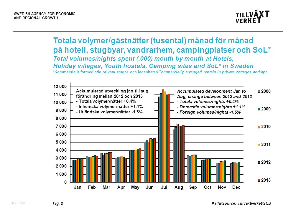 SWEDISH AGENCY FOR ECONOMIC AND REGIONAL GROWTH 05Oct10, PT Totala volymer/gästnätter (tusental) månad för månad på hotell, stugbyar, vandrarhem, campingplatser och SoL* Total volumes/nights spent (.000) month by month at Hotels, Holiday villages, Youth hostels, Camping sites and SoL* in Sweden *Kommersiellt förmedlade privata stugor och lägenheter/Commercially arranged rentals in private cottages and apt.