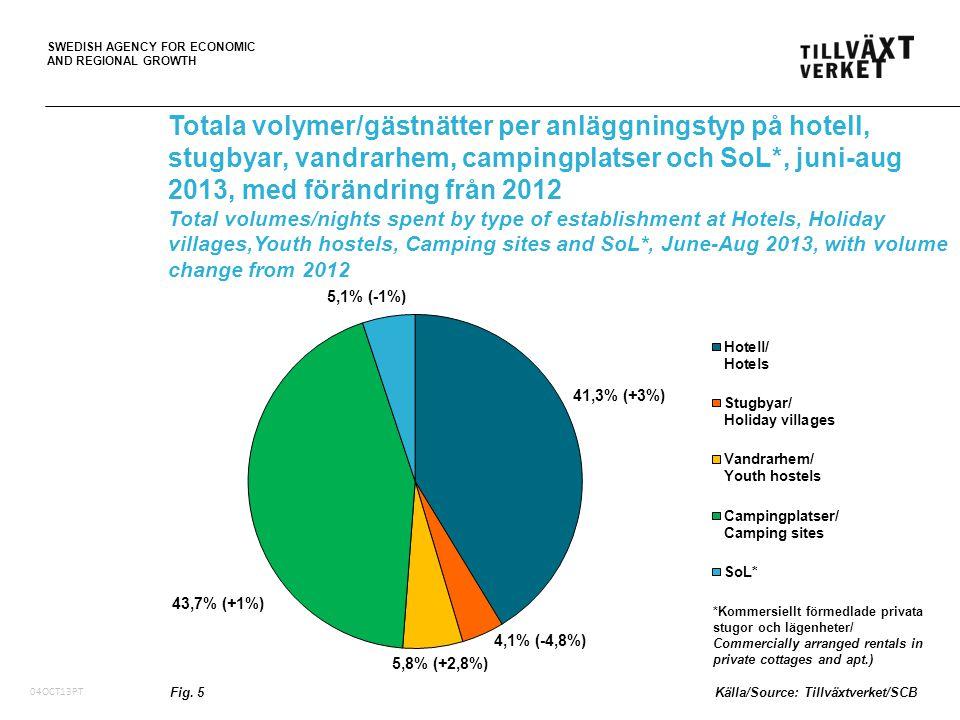 SWEDISH AGENCY FOR ECONOMIC AND REGIONAL GROWTH 05Oct10, PT 5,56 miljarder SEK i totala logiintäkter (+2,8% i löpande priser) /total accommodation revenue in billion SEK 5,0 miljarder SEK i logiintäkter på hotell (+2,9% i löpande priser) /accommodation revenue at Hotels in billion SEK Störst ökning av totala logiintäkter i Stockholms län, plus 40,9 miljoner SEK (+2,2% i löpande priser) /largest revenue increase in Stockholm County Störst procentuell ökning av logiintäkter i Halland, plus 13,2 procent (löpande priser) /largest revenue increase in percent in Halland County Vid publicering av data ange alltid källan/Please remember to acknowledge the source Totala logiintäkter på hotell, stugbyar och vandrarhem, under sommaren 2013 (juni-aug) Total accommodation revenue at Hotels, Holiday villages and Youth hostels in Sweden during the summer 2013 (June-Aug) Tab.
