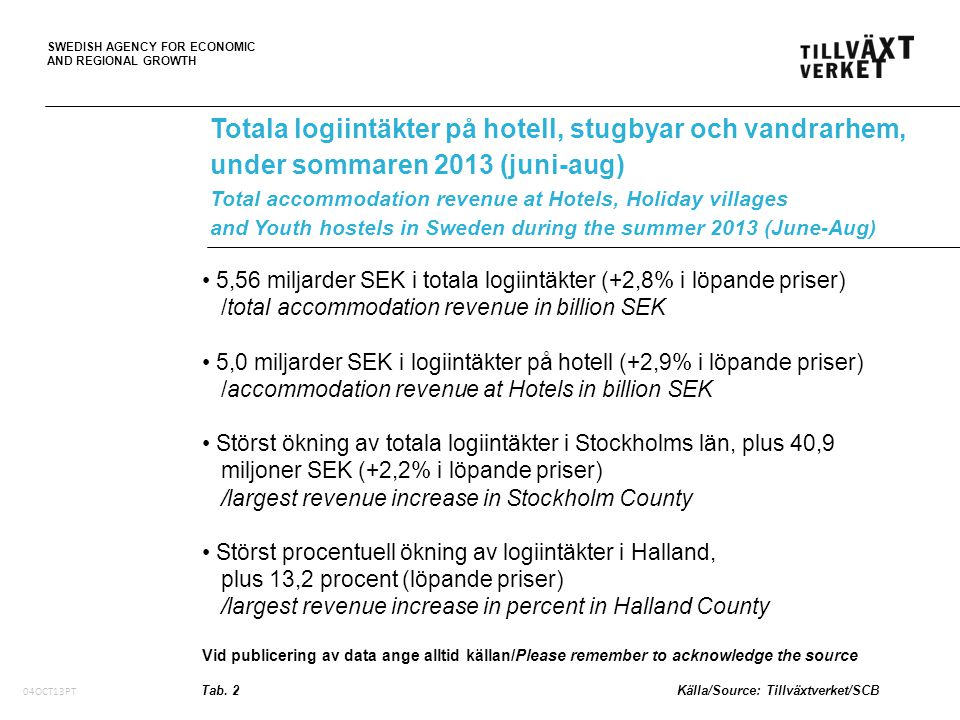 SWEDISH AGENCY FOR ECONOMIC AND REGIONAL GROWTH 05Oct10, PT 5,56 miljarder SEK i totala logiintäkter (+2,8% i löpande priser) /total accommodation revenue in billion SEK 5,0 miljarder SEK i logiintäkter på hotell (+2,9% i löpande priser) /accommodation revenue at Hotels in billion SEK Störst ökning av totala logiintäkter i Stockholms län, plus 40,9 miljoner SEK (+2,2% i löpande priser) /largest revenue increase in Stockholm County Störst procentuell ökning av logiintäkter i Halland, plus 13,2 procent (löpande priser) /largest revenue increase in percent in Halland County Vid publicering av data ange alltid källan/Please remember to acknowledge the source Totala logiintäkter på hotell, stugbyar och vandrarhem, under sommaren 2013 (juni-aug) Total accommodation revenue at Hotels, Holiday villages and Youth hostels in Sweden during the summer 2013 (June-Aug) Tab.