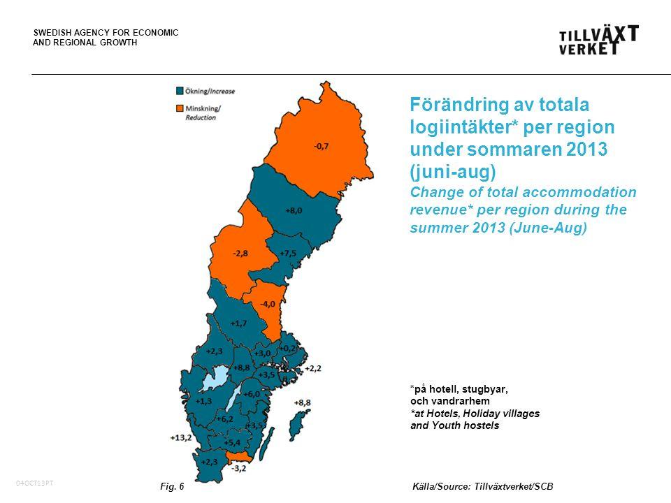 SWEDISH AGENCY FOR ECONOMIC AND REGIONAL GROWTH 05Oct10, PT Logiintäkter (tusentals SEK i löpande priser) i de fem största regionerna på hotell, stugbyar och vandrarhem, juni-aug Accommodation revenue (,000 SEK in current prices) in the five largest regions in Sweden at Hotels, Holiday villages and Youth hostels, June-Aug Fig.