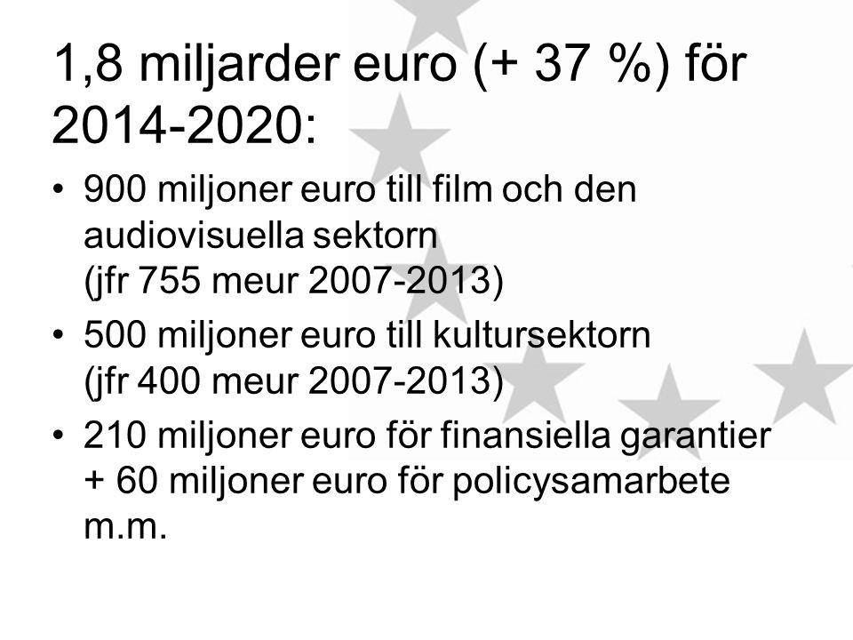 1,8 miljarder euro (+ 37 %) för 2014-2020: 900 miljoner euro till film och den audiovisuella sektorn (jfr 755 meur 2007-2013) 500 miljoner euro till kultursektorn (jfr 400 meur 2007-2013) 210 miljoner euro för finansiella garantier + 60 miljoner euro för policysamarbete m.m.
