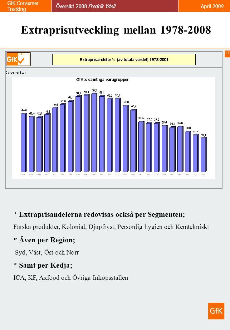 11 GfK Consumer Tracking Översikt 2008 Fredrik YdellApril 2009 Extraprisutveckling mellan 1978-2008 * Extraprisandelerna redovisas också per Segmenten