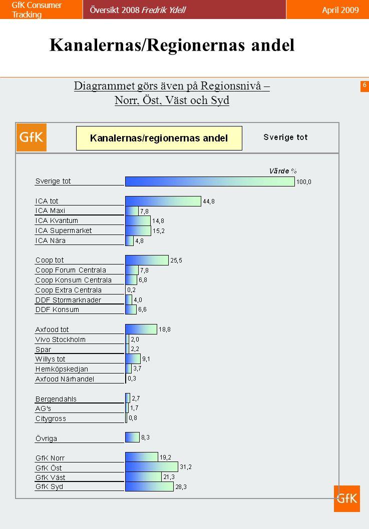 6 GfK Consumer Tracking Översikt 2008 Fredrik YdellApril 2009 Kanalernas/Regionernas andel Diagrammet görs även på Regionsnivå – Norr, Öst, Väst och S