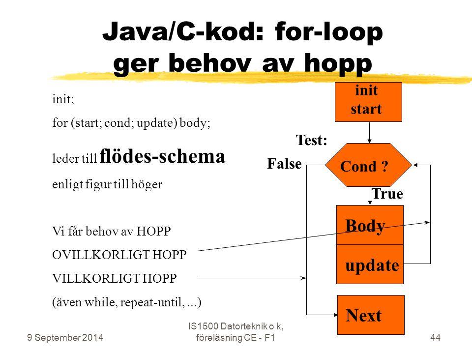 9 September 2014 IS1500 Datorteknik o k, föreläsning CE - F144 init start Java/C-kod: for-loop ger behov av hopp Cond ? Next False True init; for (sta