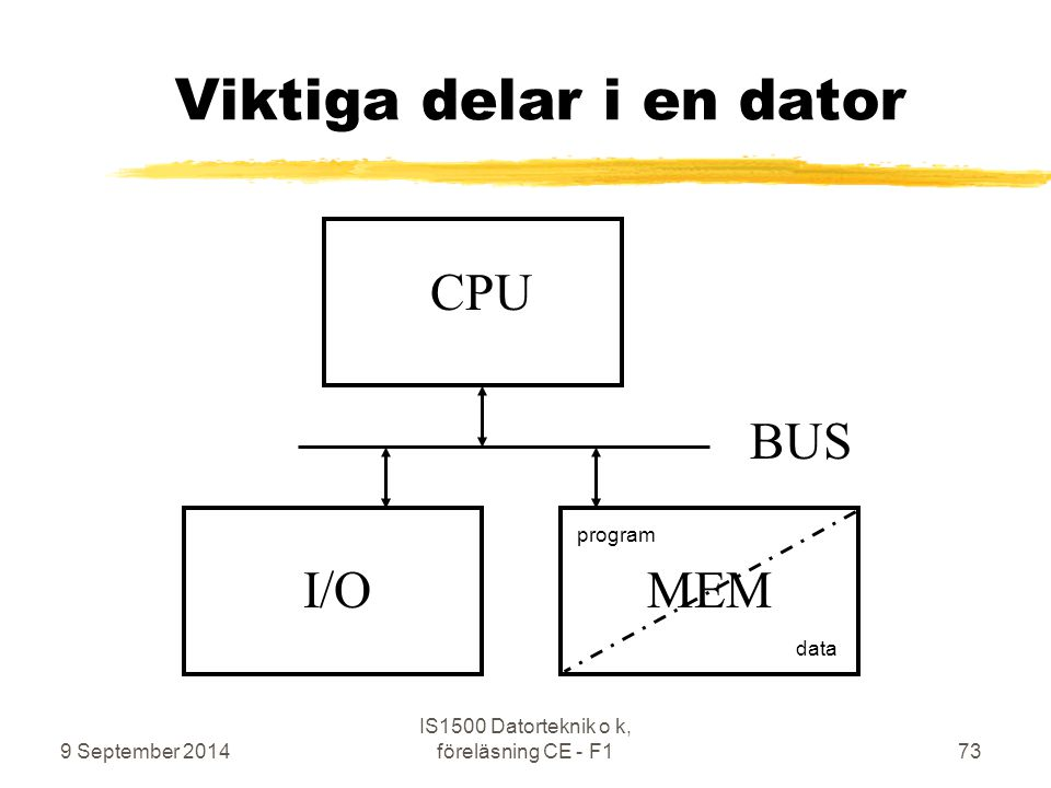 9 September 2014 IS1500 Datorteknik o k, föreläsning CE - F173 Viktiga delar i en dator CPU MEM BUS I/O program data