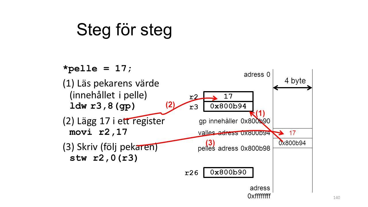 140 Steg för steg *pelle = 17; (1) Läs pekarens värde (innehållet i pelle) ldwr3,8(gp) (2) Lägg 17 i ett register movi r2,17 (3) Skriv (följ pekaren)