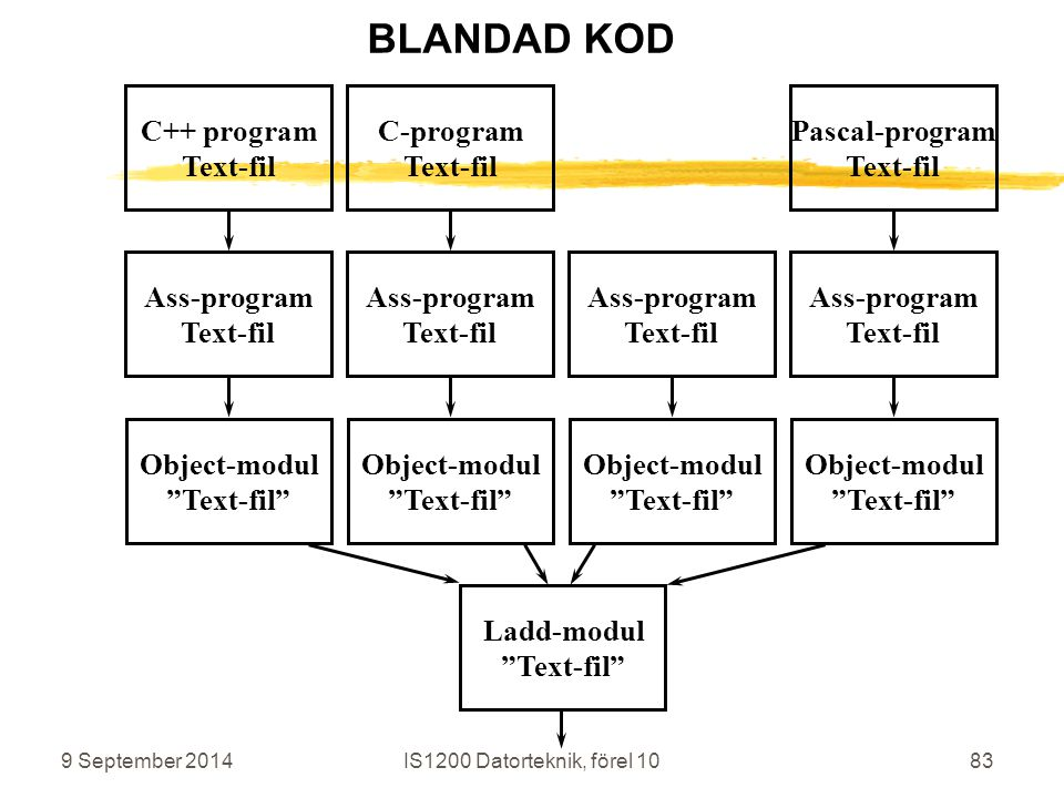 9 September 2014IS1200 Datorteknik, förel 1083 C++ program Text-fil Ass-program Text-fil Object-modul Text-fil C-program Text-fil Ass-program Text-fil Object-modul Text-fil Ladd-modul Text-fil Ass-program Text-fil Object-modul Text-fil Pascal-program Text-fil Ass-program Text-fil Object-modul Text-fil BLANDAD KOD