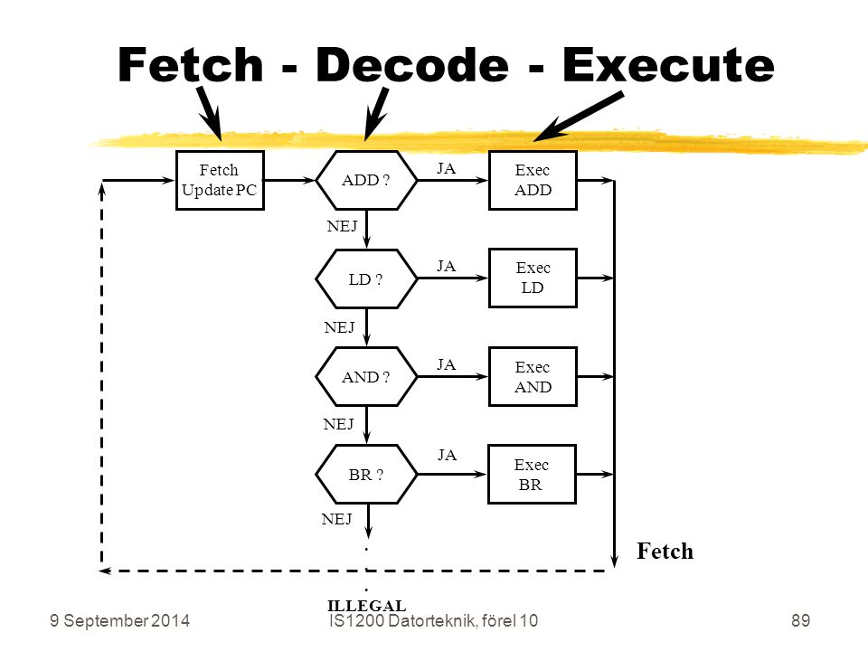 9 September 2014IS1200 Datorteknik, förel 1089 Fetch - Decode - Execute ADD LD AND BR .