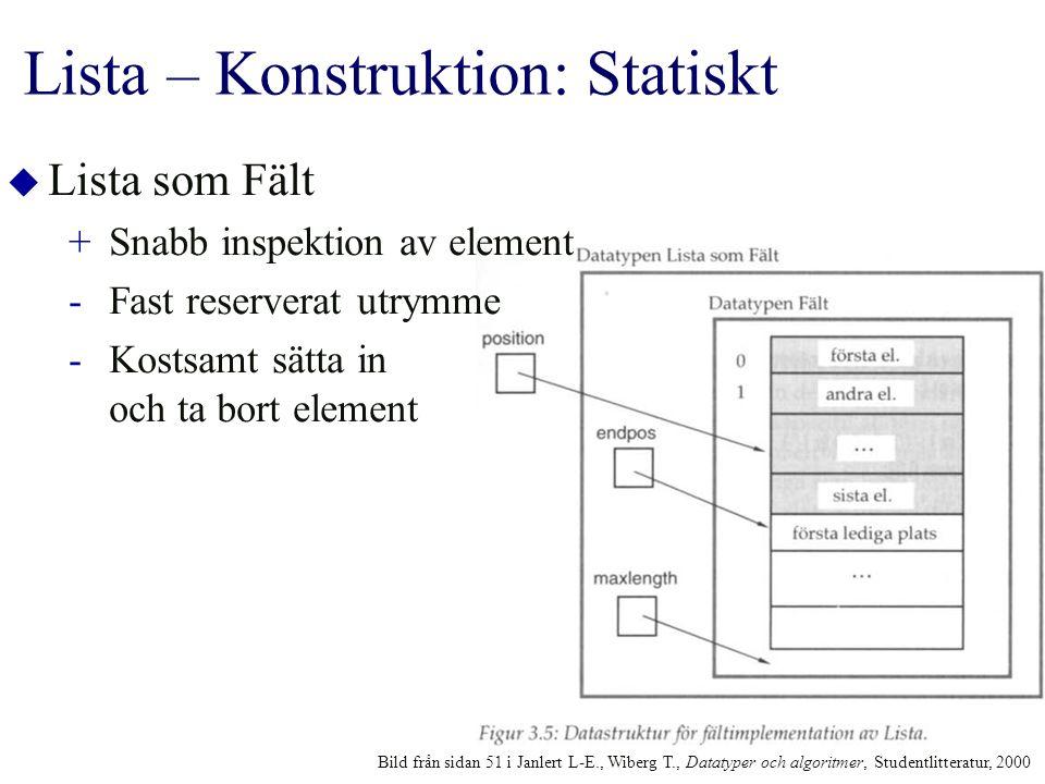 Lista – Konstruktion: Statiskt  Lista som Fält +Snabb inspektion av element -Fast reserverat utrymme -Kostsamt sätta in och ta bort element Bild från