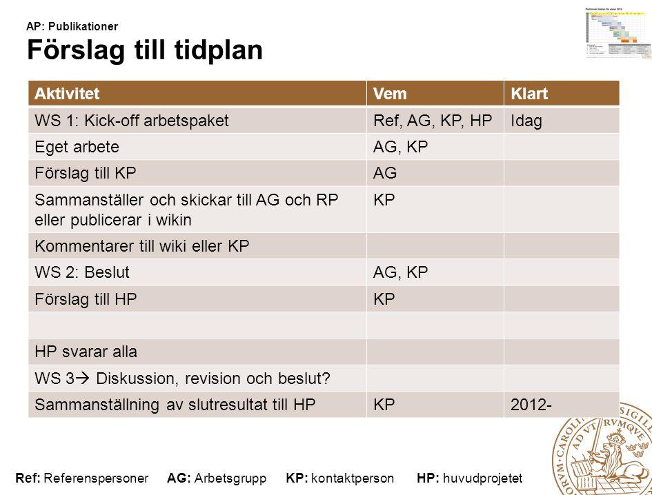 Lunds universitet / Förnyad Webbnärvaro / Webbkoncept för verksamheten / AP: Publikationer AP: Publikationer Förslag till tidplan AktivitetVemKlart WS 1: Kick-off arbetspaketRef, AG, KP, HPIdag Eget arbeteAG, KP Förslag till KPAG Sammanställer och skickar till AG och RP eller publicerar i wikin KP Kommentarer till wiki eller KP WS 2: BeslutAG, KP Förslag till HPKP HP svarar alla WS 3  Diskussion, revision och beslut.