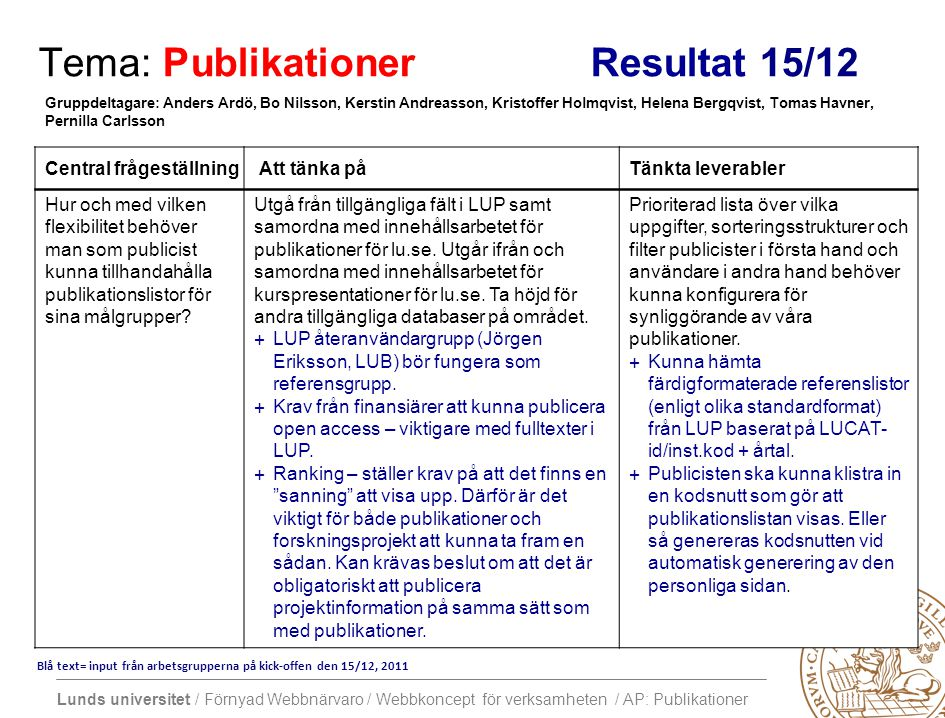 Lunds universitet / Förnyad Webbnärvaro / Webbkoncept för verksamheten / AP: Publikationer Tema: Publikationer Resultat 15/12 Central frågeställning Att tänka på Tänkta leverabler Hur och med vilken flexibilitet behöver man som publicist kunna tillhandahålla publikationslistor för sina målgrupper.