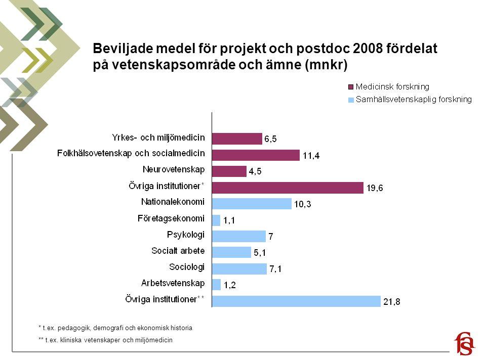 Beviljade medel för projekt och postdoc 2008 fördelat på vetenskapsområde och ämne (mnkr) * t.ex. pedagogik, demografi och ekonomisk historia ** t.ex.