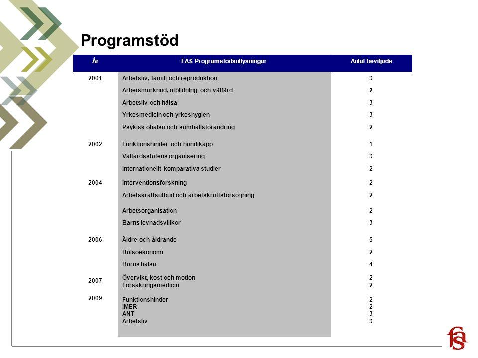 Programstöd ÅrFAS ProgramstödsutlysningarAntal beviljade 2001Arbetsliv, familj och reproduktion3 Arbetsmarknad, utbildning och välfärd2 Arbetsliv och