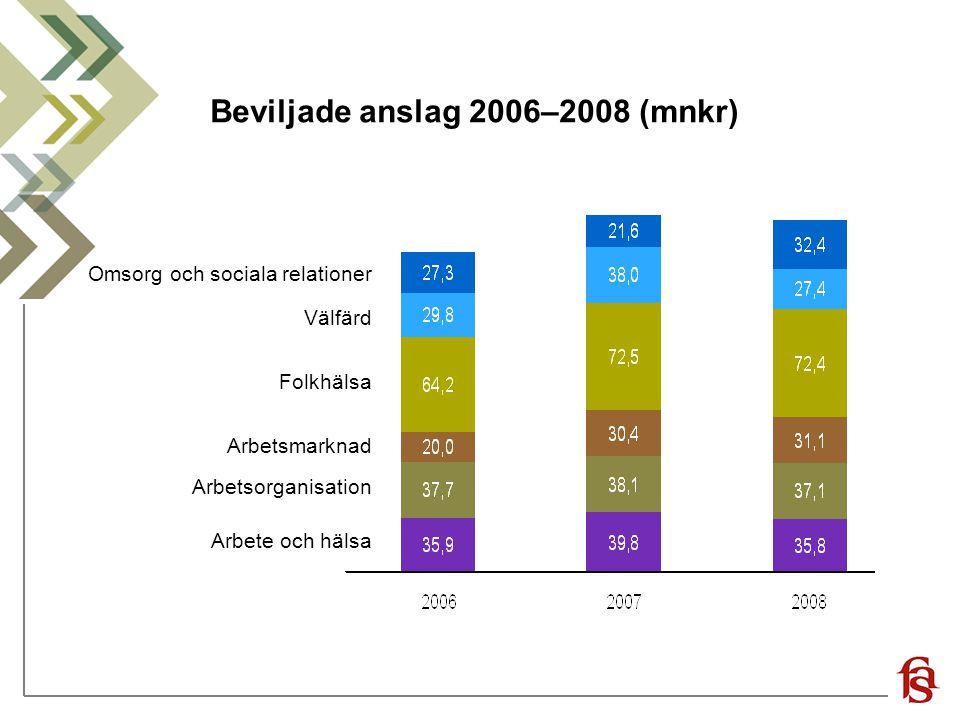 Beviljade anslag 2006–2008 (mnkr) Omsorg och sociala relationer Välfärd Folkhälsa Arbetsmarknad Arbetsorganisation Arbete och hälsa
