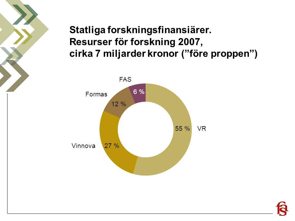 """Statliga forskningsfinansiärer. Resurser för forskning 2007, cirka 7 miljarder kronor (""""före proppen"""") 27 % 12 % 55 % 6 % Vinnova VR Formas FAS"""