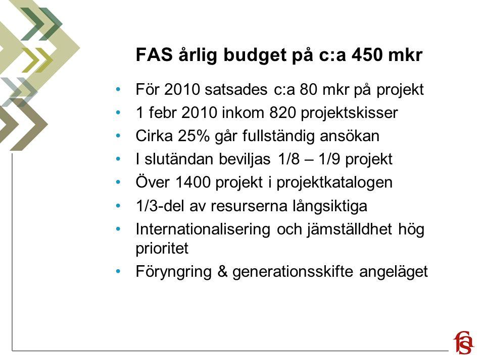 FAS årlig budget på c:a 450 mkr För 2010 satsades c:a 80 mkr på projekt 1 febr 2010 inkom 820 projektskisser Cirka 25% går fullständig ansökan I slutä